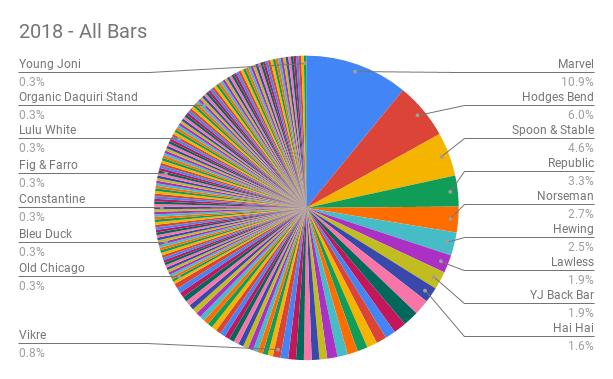 2018 Final Statistics